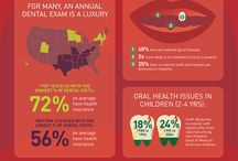 Dental Infographics / by Steven D. Spitz, DMD