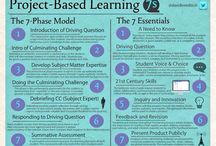 enquiry/project based learning