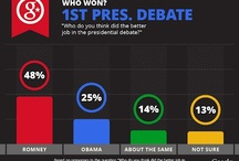 Presidential & Vice Presidential Debates 2012 Visualized by JESS3 / During the 2012 Presidential and Vice Presidential Debates, JESS3 has had the pleasure of teaming up with the Google Politics & Election team to visualize a myriad of real time facts, figures, and trends.