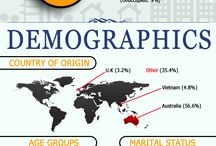 Suburb Profile Infographics / Infographics outlining the demographics of Melbourne suburbs.