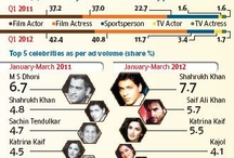 Real king of Adworld / Real king of Adworld: SRK have beaten Dhoni by signing more Ad projects