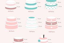 Guide to  Cakes