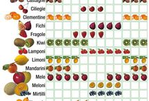 Frutta/Verdura