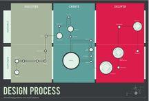 Data visualization .03/ Process