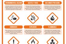 Hazardous signs