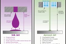 Additive Manufacturing / 3D Printing, Prototyping, Ink-Jet