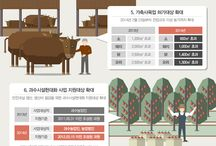 infographics about S.Korea agriculture