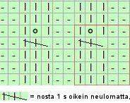 Neulominen / Ohjeita ja vinkkejä