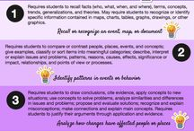 Dr. Webb's Depth of Knowledge (DOK) - Official Resources from WebbAlign