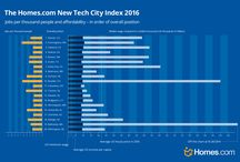 Tech City Index 2016 / The Homes.com New Tech City Index ranks these emerging cities based on a number of metrics including industry wages, employment levels, and average house price (see below for full calculation).  So, where is the best American city to live for tech professionals?