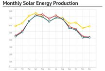 Solar Charts