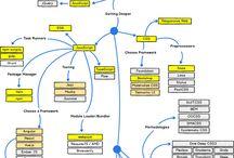 Web Developers Skills