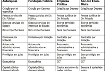 Estudo /Concurso