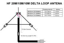 delta loop
