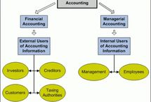 financial_management accounting