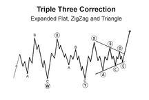 Corrective Patterns