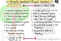 Growth/Fixed Mindset