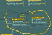 Proyek Masa Presiden Jokowi