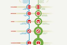 Infographics & Posters / Collection of interesting infographs & posters spotted across the web