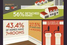 CND Real Estate Stats