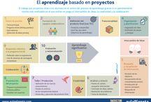 ABP (aprendizaje basado en proyectos)