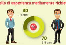 Blog Digital Coach / formazione su digital marketing, social media marketing, e-commerce