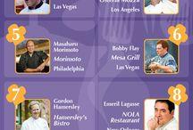 Famous Restaurants,Chefs & Recipes