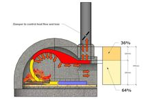 Pizza oven design's