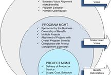 PPM/PMO/Project Management / by John Filicetti