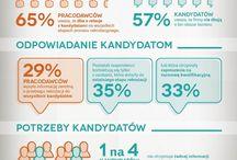 REKRUTACJA PRACOWNIKÓW / Znajdź pracownika marzeń już dziś z jobstoday.pl