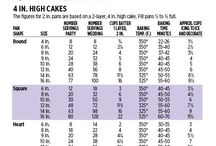 cake business guidelines