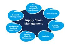 Supply Chain Management Assignment Help Online / If you are struggling with supply chain management assignment then you are at the right place to get the solutions of all your problems. If you need SCM help or SCM homework help then you can contact us at assignmenttutorhelp.com.