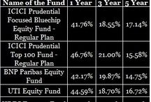 Mutual Funds Investment in India / Mutual Funds Investment in India for 2014-2015