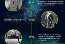 Astronomik İnfografikler