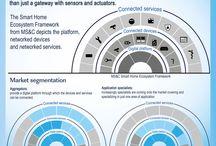 Smart Home / Infografiken zu Smart Home