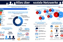 Infografiken der Woche / Jede Woche lassen wir Sie staunen: Mit einer spannenden Infografik zur digitalen Welt - in Kooperation mit unserem Partner statista.de.