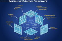 Business Architecture / Infographics, models, templates on enterprise business architecture concepts and best practices -- from IAG and other reputable sources
