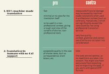 Infographics / Infographics about translation services