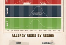 Allergies & Asthma