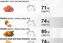 Meat cooking temperatures