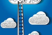 پوستر / این مجموعه شامل پوسترهای تبلیغاتی مجتمع آموزشی کیش مهر میباشد که بعضی از آن ها در مجلات تندیس، خط خطی، صنعت چاپ و همشهری جوان چاپ شده است