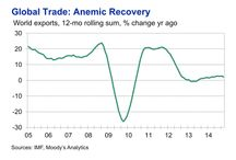 macroeconomic charts / by EJ O'Connor