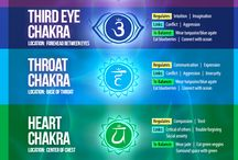 Knowledge about chakras