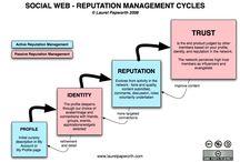 New media, Social media, Web stuff