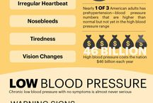 Heart Health in America
