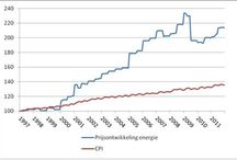 Energie armoede in Nederland.