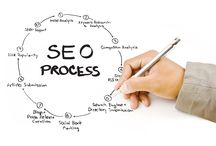 SEO Company USA / Online marketing agency seoservicesusa is not only the best source for SEO and online marketing services but also fulfill each and every client's expectation within the shortest time period.