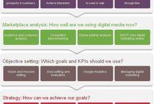 Education, Digital Marketing strategy