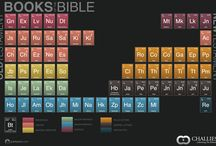 Visual theology / Bible infographics
