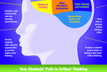 Learner dispositions